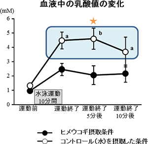 血液中の乳酸値の変化
